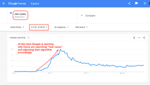 "Google Trends ""new cases"""